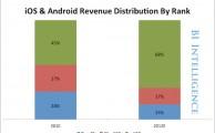 Mobile App Revenue Has A Long Tail
