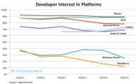 BII REPORT: Why Facebook Defriended HTML5—For Now