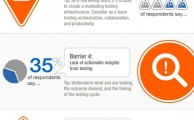7 Barriers to Landing Page Optimization (Infographic) | Business 2 Community