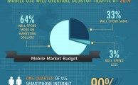 Now is the time to build mobile apps, small business owners
