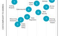10 predictions for #smart #city priorities in 2020