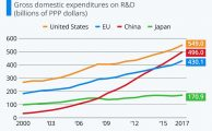 #China Is Closing The Gap With The #U.S. In #R&D #Expenditure [Infographic]