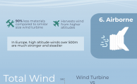 Infographic: 14 #Alternative #Energy Sources