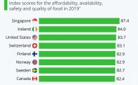 The World's Top Countries For Food Security [Infographic]