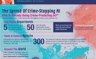 The hidden social impact of crime-stopping AI [Infographic]
