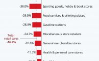 • Chart: Clothing Stores Lead Steep #Losses for U.S. #Retailers