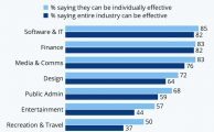 The U.S. Industries Where Workers Feel #Remote #Working Is Most Effective [Infographic]